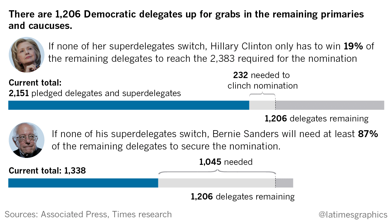 The Delegate Chase How The Presidential Nomination Process Really - Delegates and superdelegates
