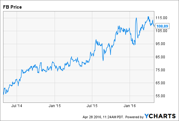 Facebook's record of soaring shares is what enables it to treat shareholders like sheep.