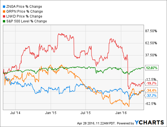 The downside of two-class share structure: Zynga (blue), Groupon (orange) and LinkedIn (red) have all suffered in relation to the S&P 500 (green) under their insiders' control.