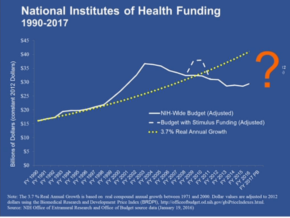 NIH funding doubled from 1990 to 2003, then stagnated and crashed. The dotted yellow line shows how funding would have grown had it followed the pattern set in 1990.