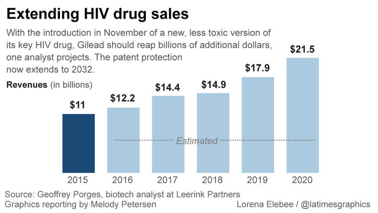 HIV sales to rise
