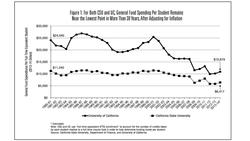 State funding of UC and CSU has fallen sharply since 1980, adjusted for inflation.