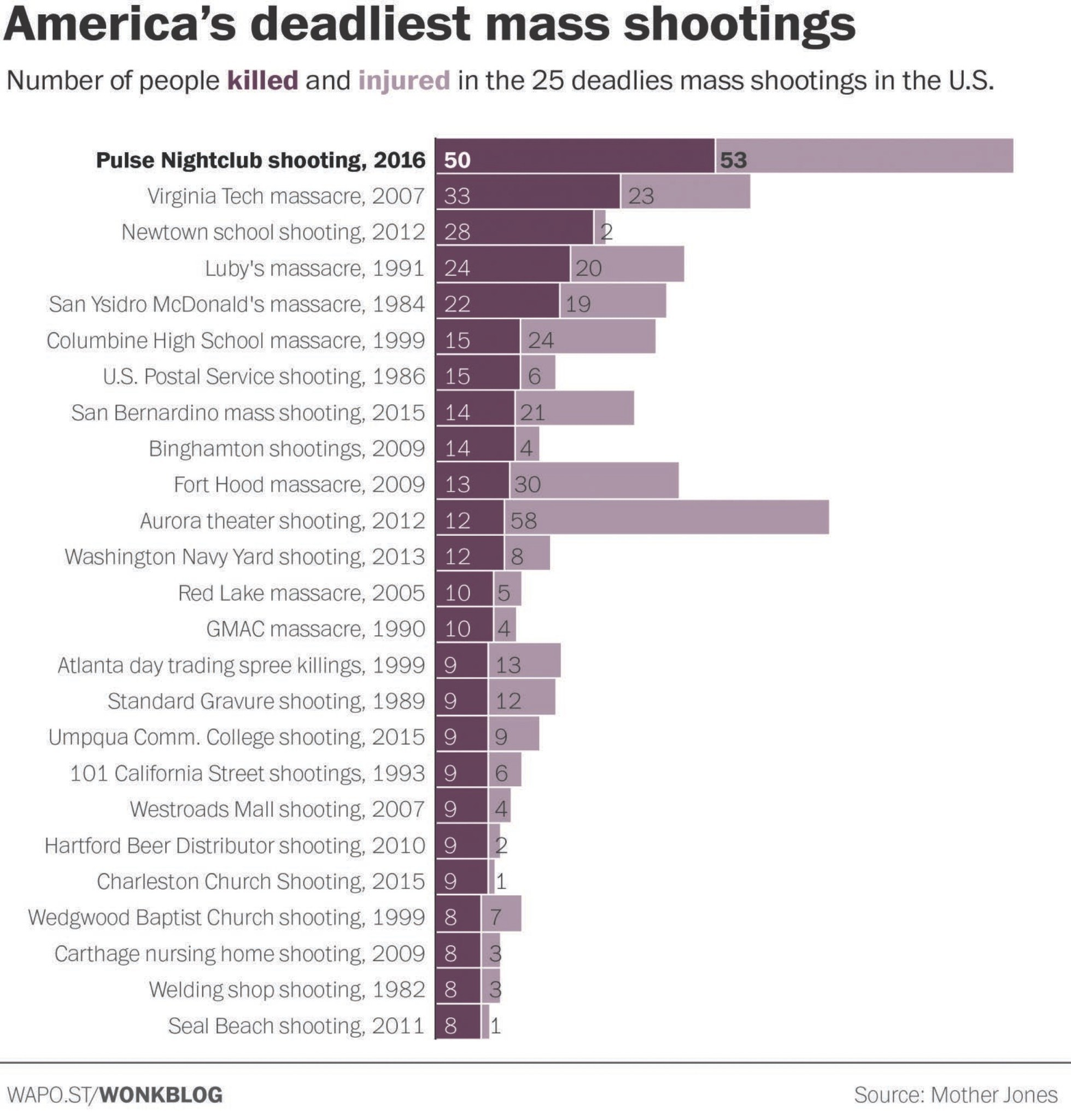 In The Modern History Of Mass Shootings In America