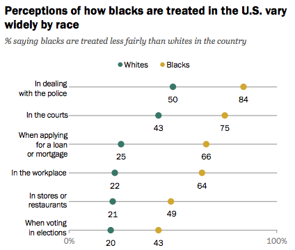 Two-thirds say Barack Obama tried to make race relations better