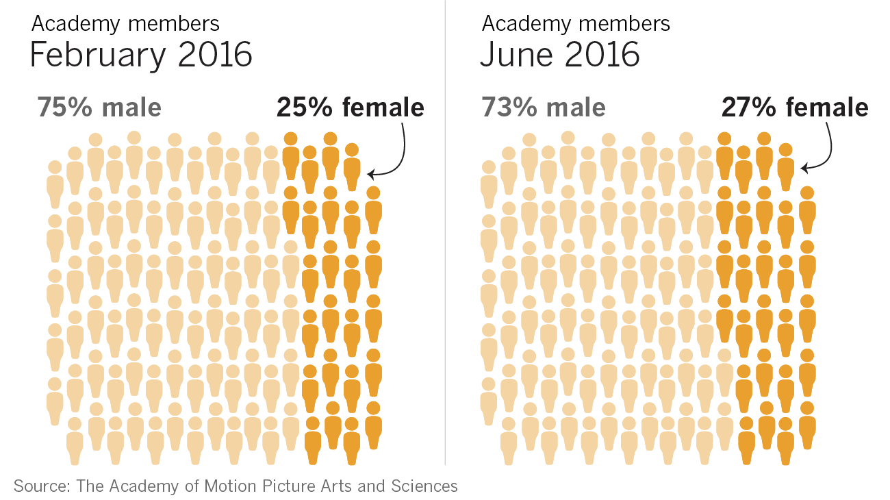 the academy class of 2016 breakdown 46 female 41 people of