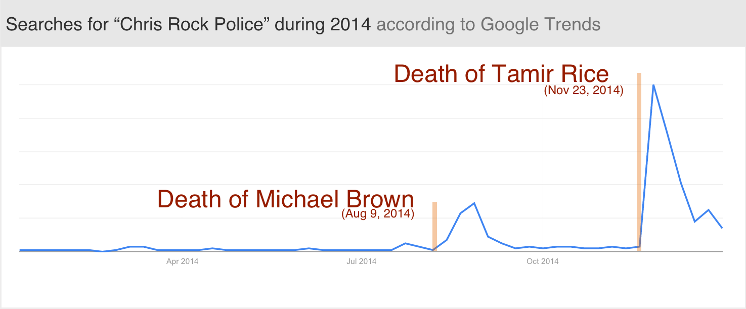 """The peak on the left is number of Google searches for """"Chris Rock police"""" during the Ferguson protests in August 2014; the large spike on the right peaks just after Tamir Rice was killed in November.."""