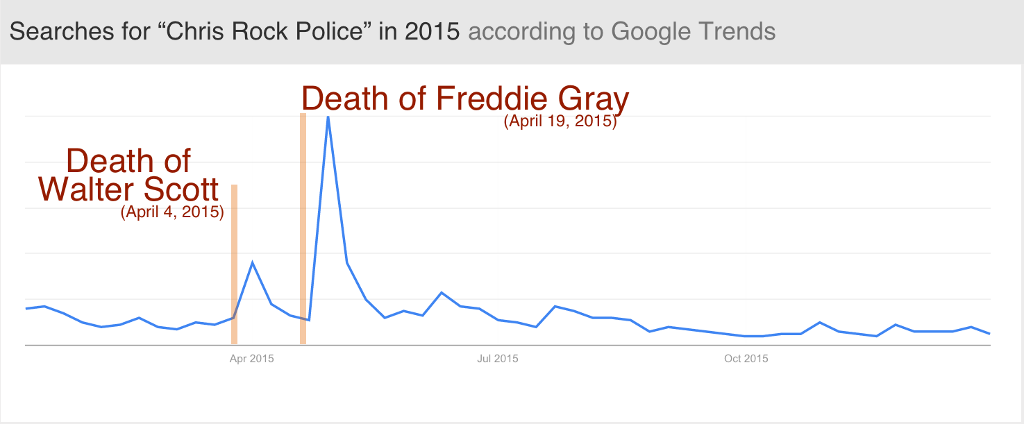 The large spike peaks from late April to early May 2015, during protests in Baltimore after the death of Freddie Gray.