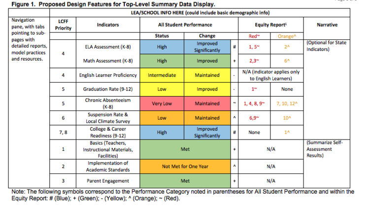 The state's proposed school report card, as of Wednesday, July 13.