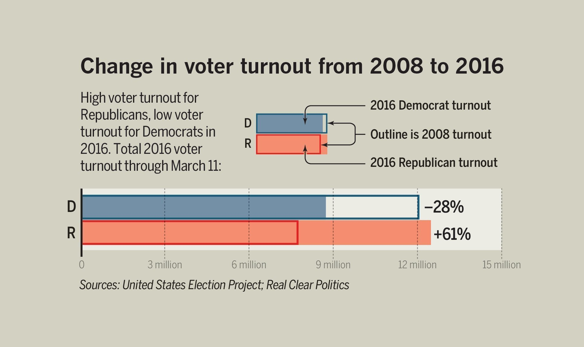 the decrease in voter turnout essay