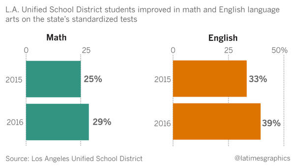 More Los Angeles students reach goals on statewide exams, L.A. Unified says