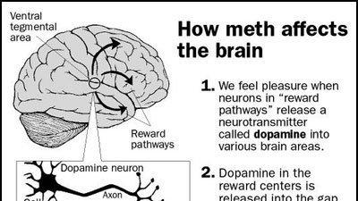 Meth causes multiple orgasm