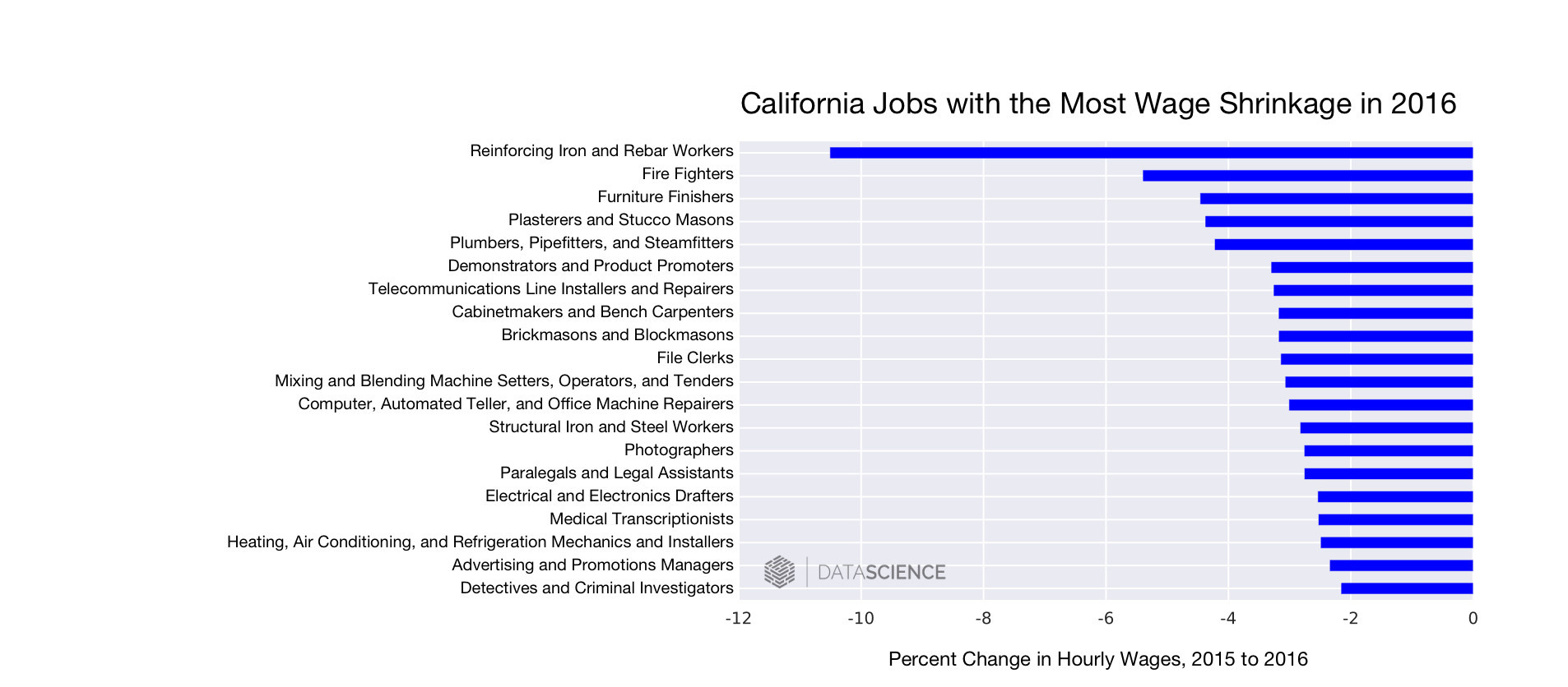 the labor day wage picture in california conclusion learn how the line graphs shows the percent change in hourly wage for the top and bottom five professions in 2016 and trace the hourly wage of these occupations