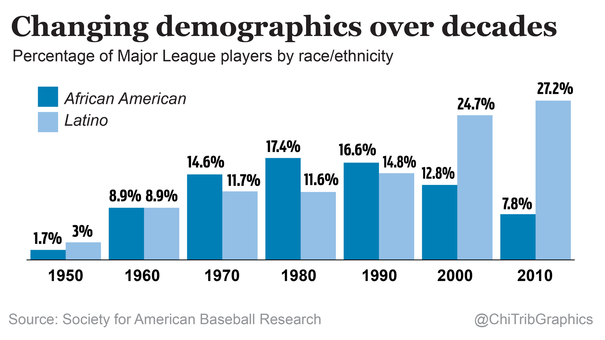 Baseball\'s racial disparity continues, from Little League to the ...
