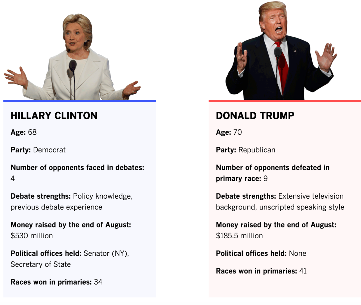 tale-of-the-tape-donald-trump-vs-hillary-clinton