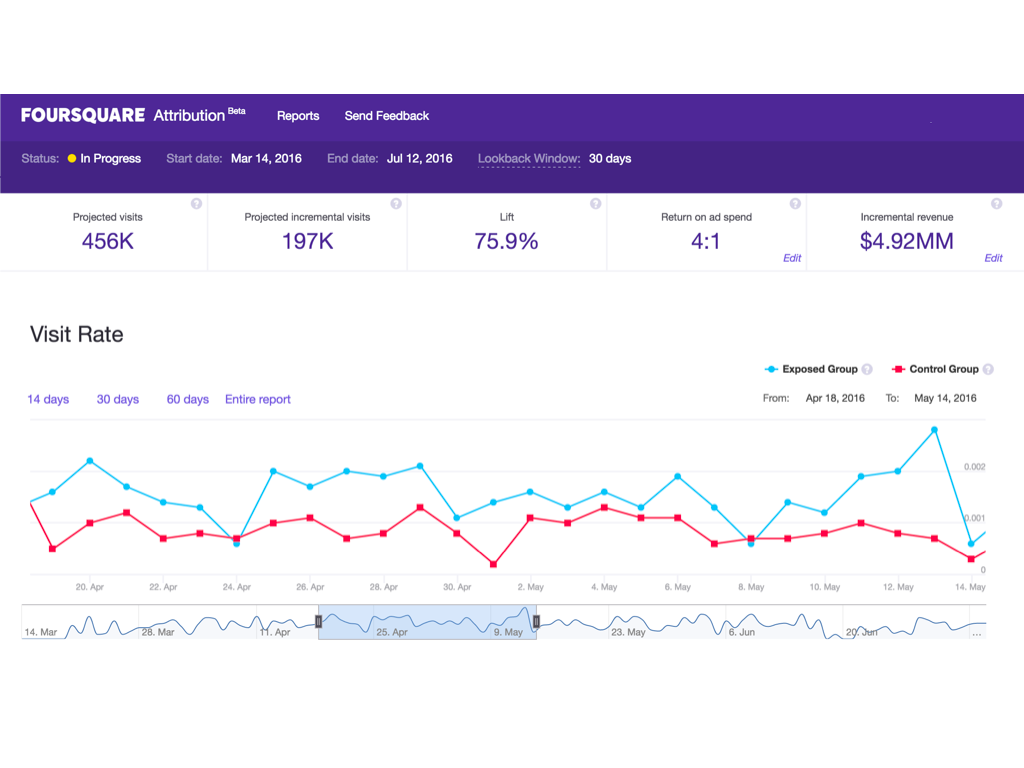 A Foursquare dashboard shows how an ad campaign is performing, including whether it's leading consumers to visit desired places.