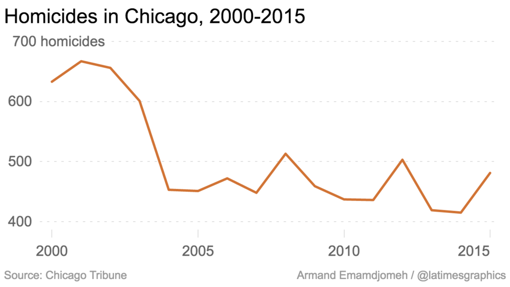 Homicides in Chicago, 2000-2015.