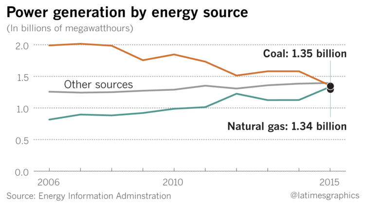 New DOE Study Explores Decline Of Coal, Nuclear Power
