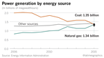 Fact check: The candidates on coal vs. natural gas