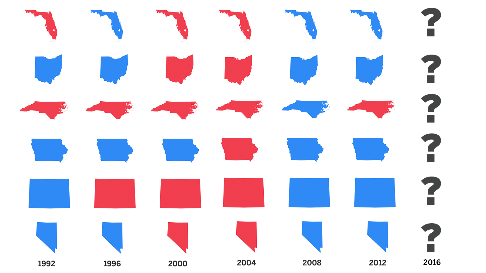 These Battleground States Will Decide Our Next President Los - 2008 us governors map