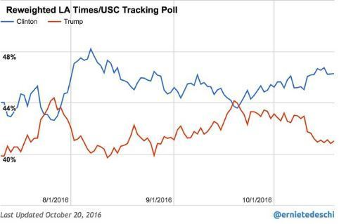 An alternative look at the USC/L.A. Times poll now shows Clinton ahead by 5 points