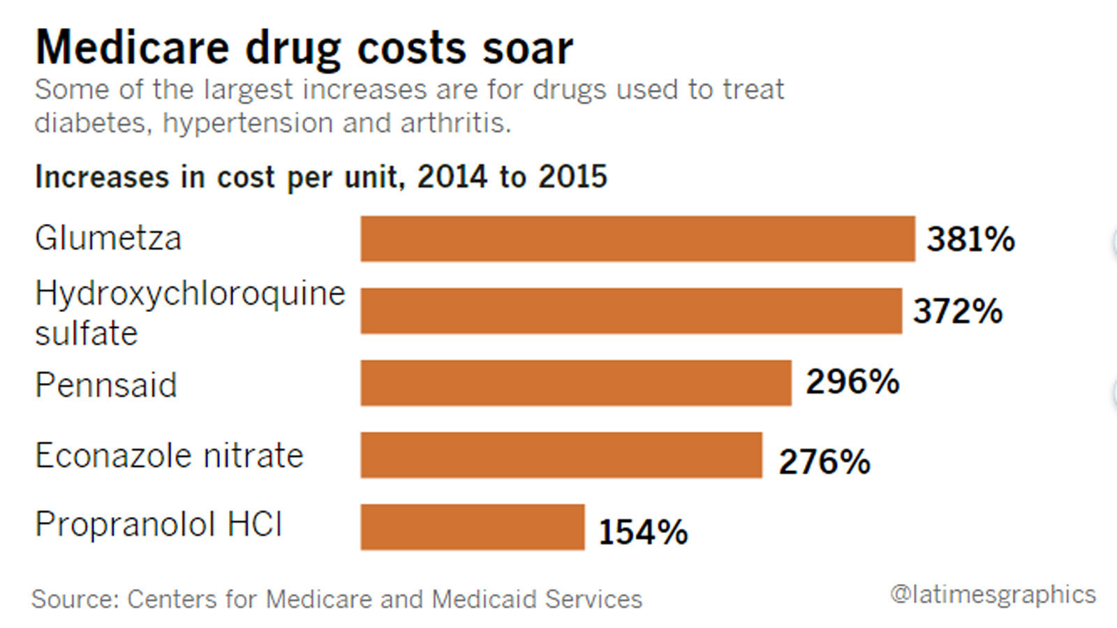 Drug plans that cover cialis