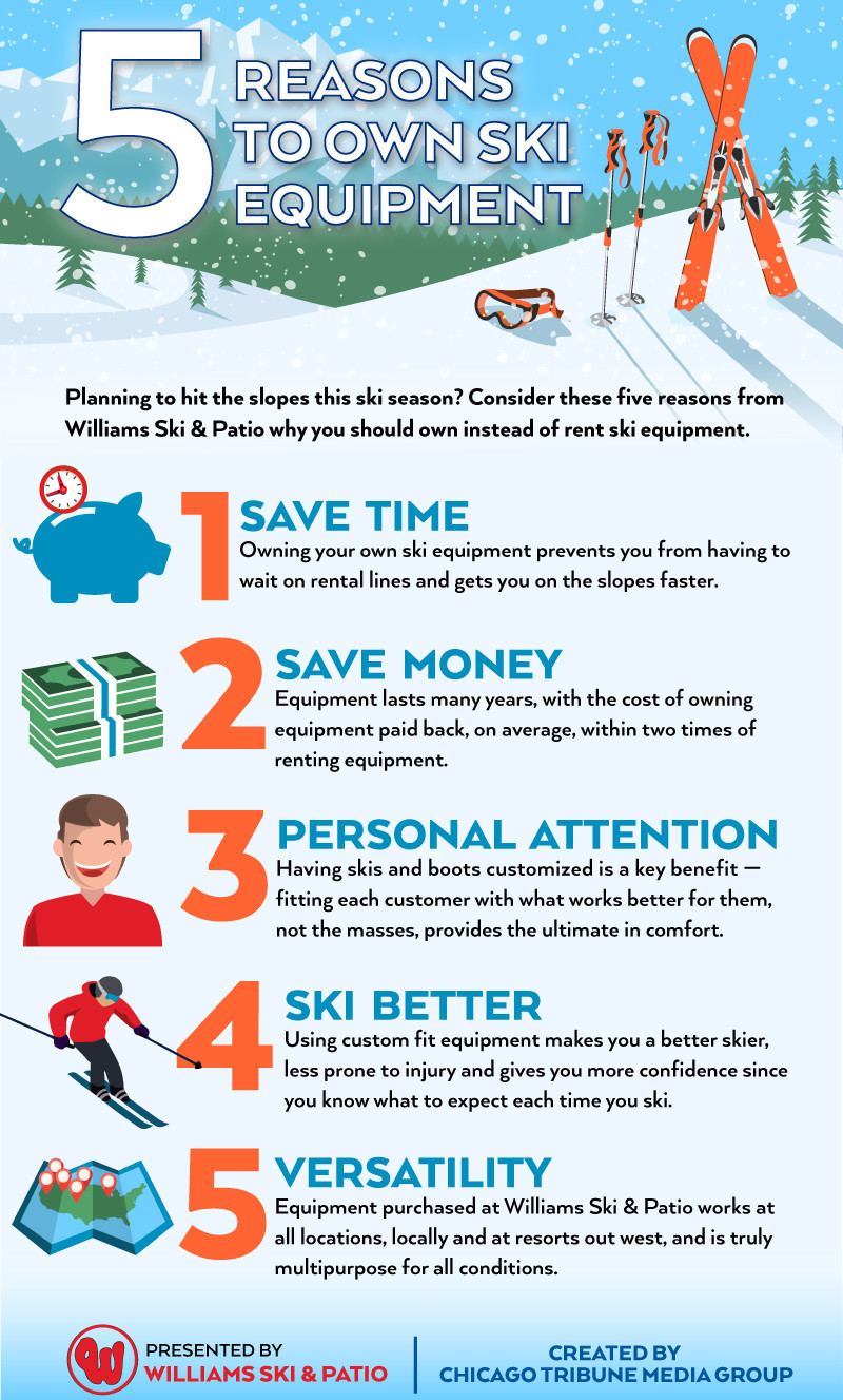 Hitting the slopes: What are the pros, cons to renting versus owning ski  equipment?