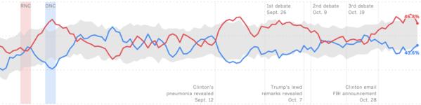 L.A. Times / USC Dornsife presidential poll