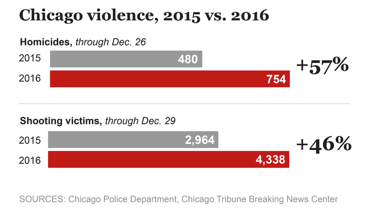 Chicago homicides in 2015 vs. 2016