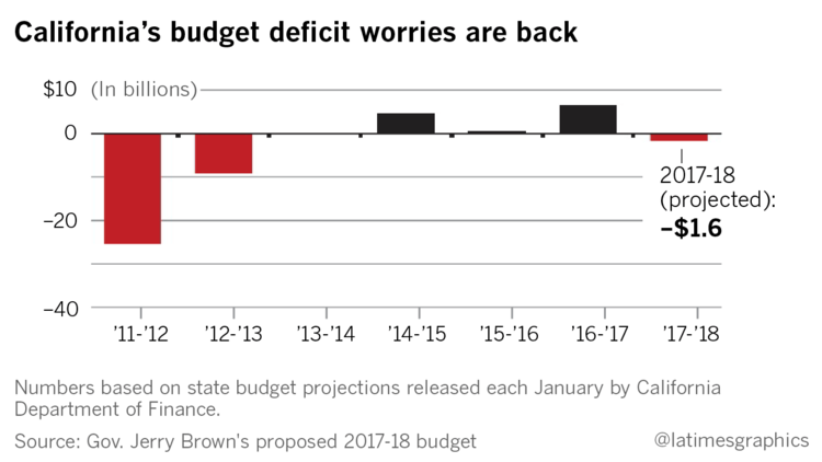 thesis on budget deficit