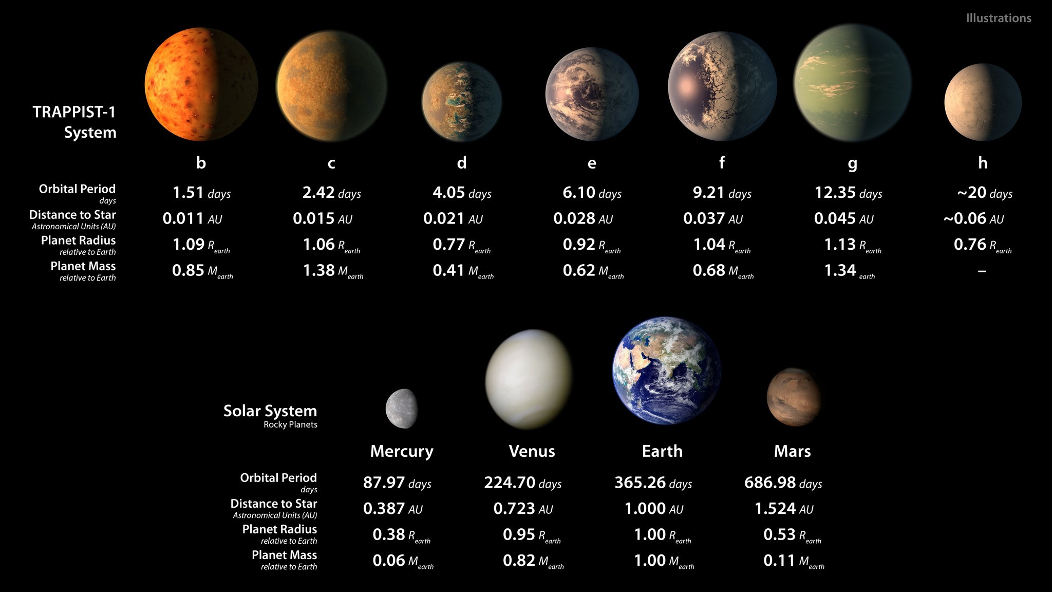 This chart shows, on the top row, artist conceptions of the seven planets of TRAPPIST-1 with their orbital periods, distances from their star, and radii and masses as compared to those of Earth. The bottom row shows data about Mercury, Venus, Earth and Mars.