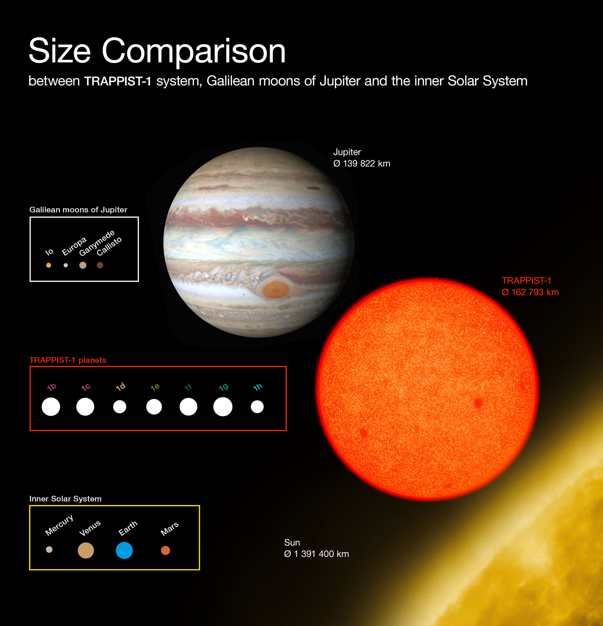 This diagram compares the sizes of the newly discovered planets around the faint red star TRAPPIST-1 with the Galilean moons of Jupiter and the inner Solar System. All the planets found around TRAPPIST-1 are of similar size to the Earth.