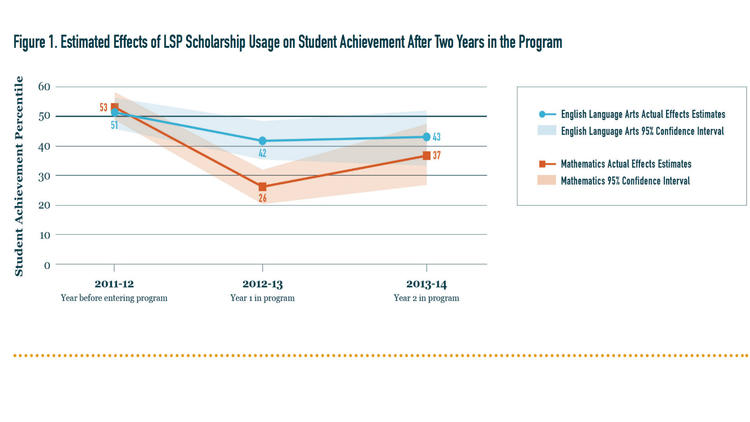 Students in Louisiana's school voucher program fell sharply behind their peers in their first and second years in their new schools.