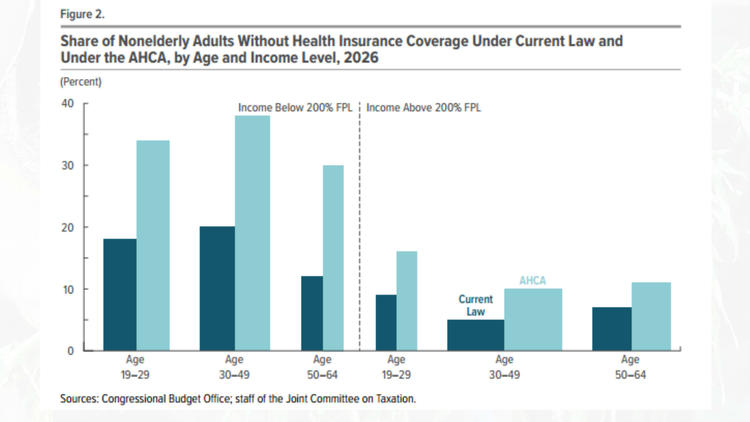 The CBO finds that the ranks of the uninsured would soar among low-income Americans (light bars) under the GOP repeal plan, compared to the Affordable Care Act (dark bars).