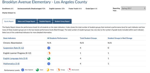 "Brooklyn Avenue Elementary got a blue for math, despite having a negative ""distance from 3"" score. (California Department of Education)"