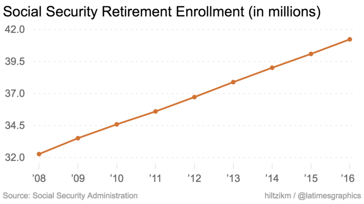 Wrong on both counts: Trump budget director Mick Mulvaney called disability the fastest-growing program under Social Security. But it's not growing at all, while retirement rolls continue to expand.