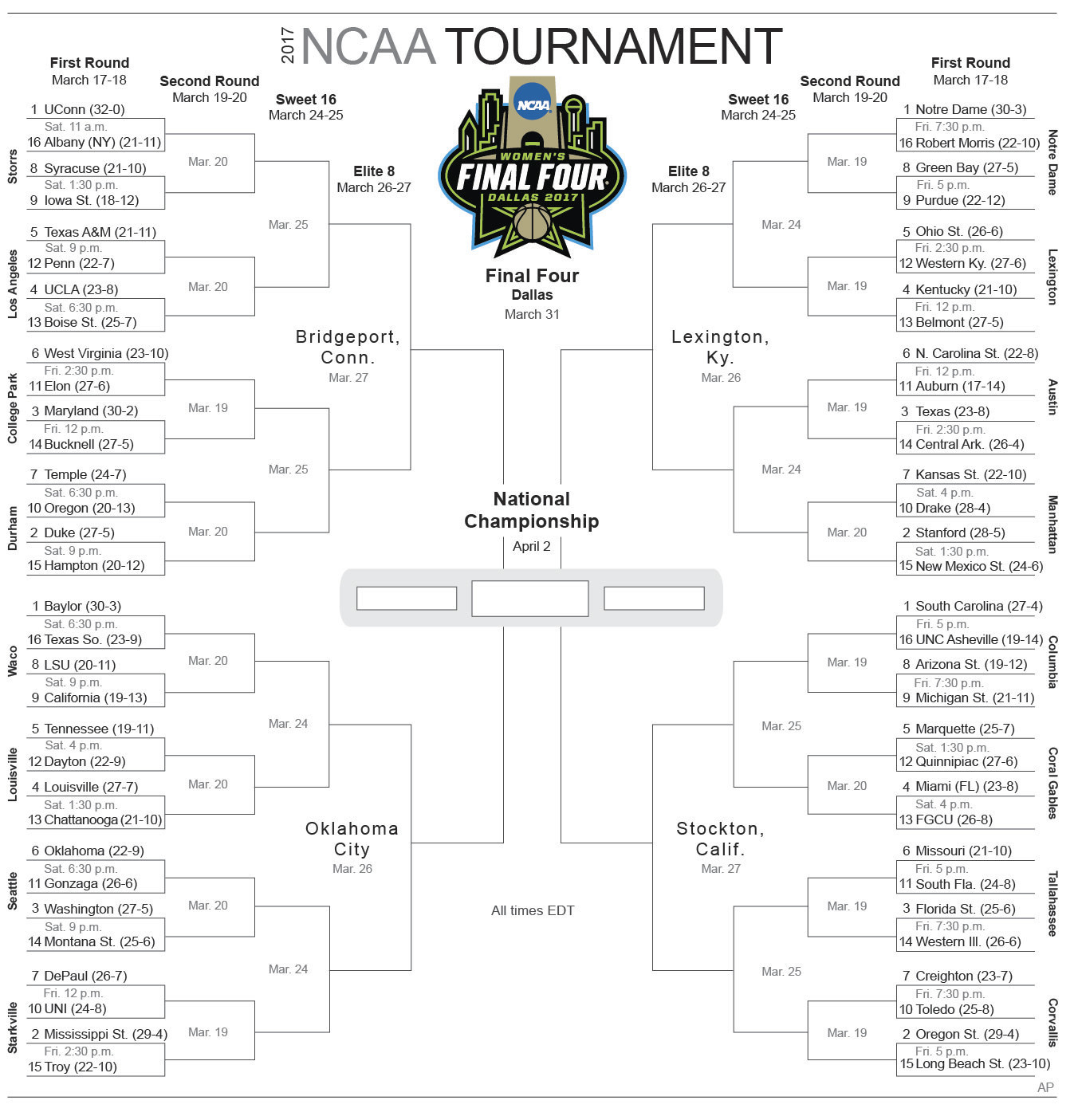 Brackets With The Whole Sweet 16 Just 1 In 1 Million At