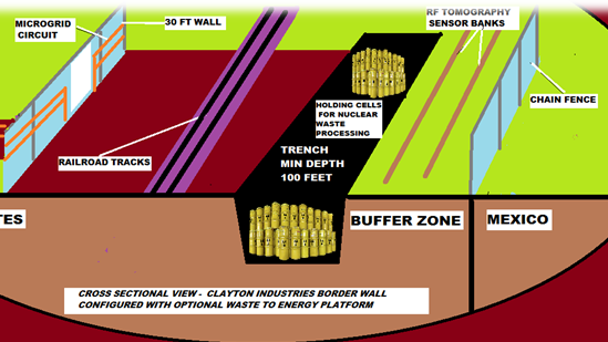 Nuclear waste wall