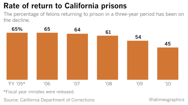 The percentage of felons returning to prison within three years of release has declined.