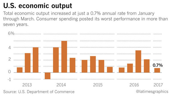 Economic growth stumbles to worst rate in two years