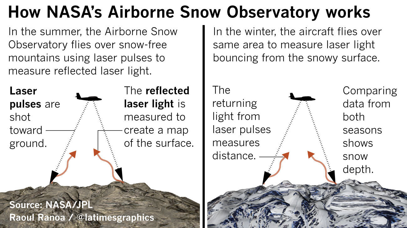 NASA's Airborne Snow Observatory uses LIDAR, a type of laser that works similar to radar.