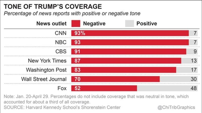 Harvard study: Media has been largely negative on Trump