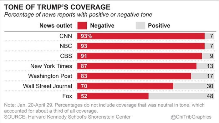 Harvard study: Media has been largely negative on Trump