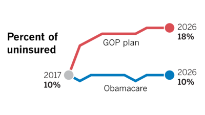 A side-by-side comparison of Obamacare and the GOP's replacement plan