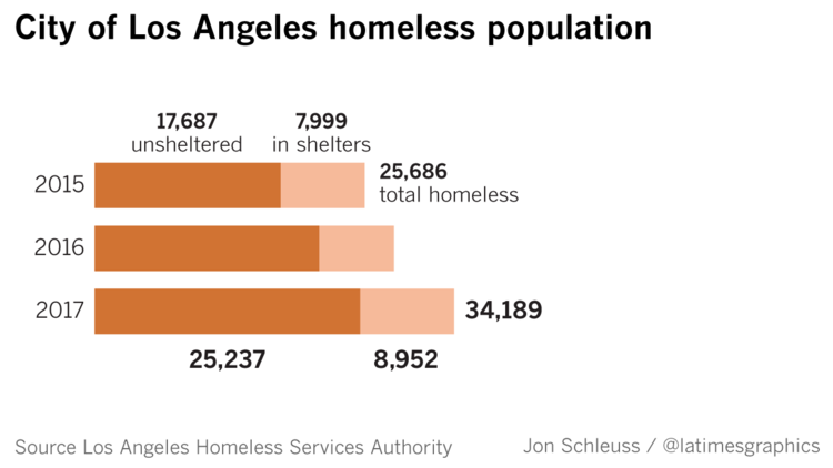 The city of Los Angeles' homeless count rose in 2017.