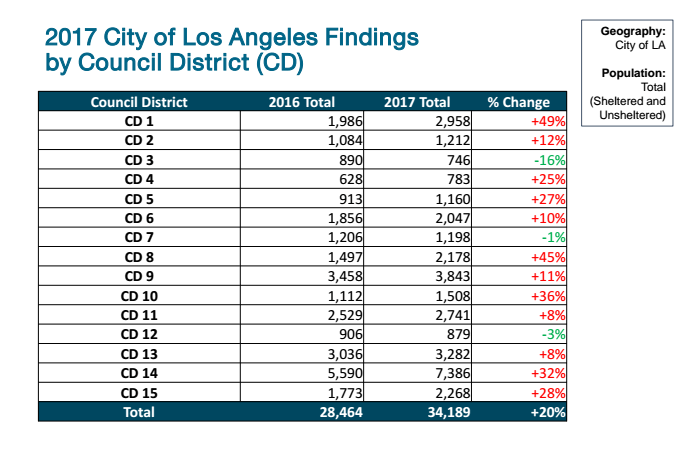 How homeless numbers have changed in the city of Los Angeles, by city council district.