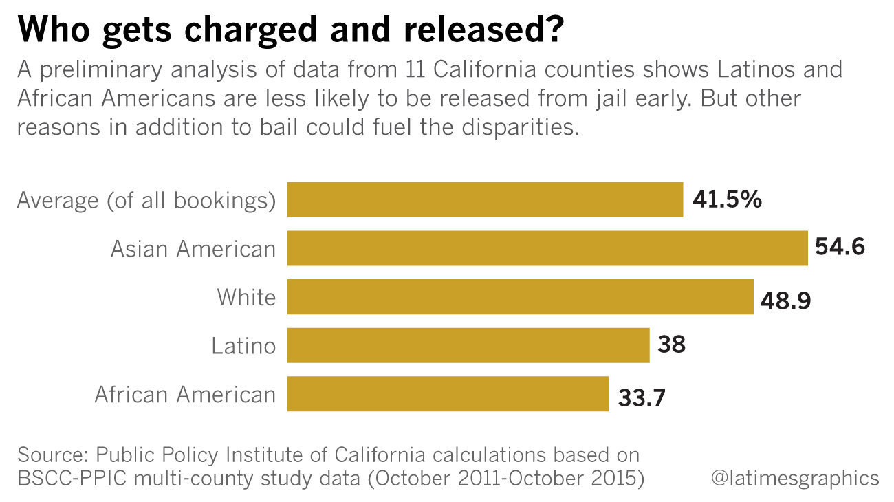 Some say California's bail system is broken. Here's how ...