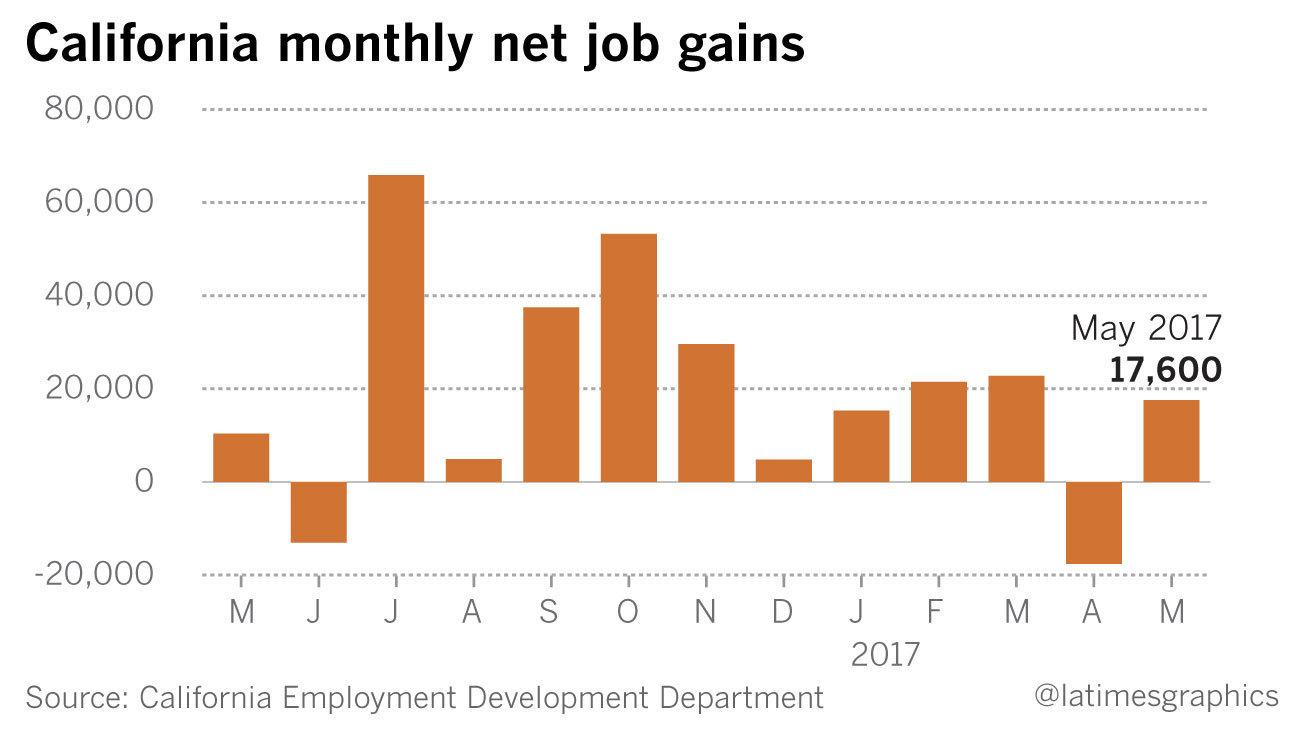 California net job gains