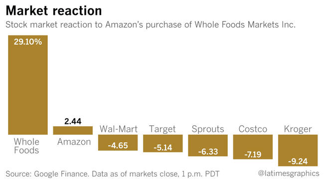Whole Foods Stock Quote Unique Amazon Shakes Up The Grocery Business With Its $13.7Billion Deal