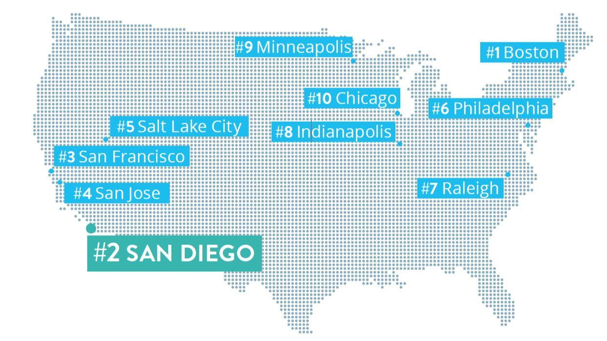 San Diego 2nd in genomics, study finds