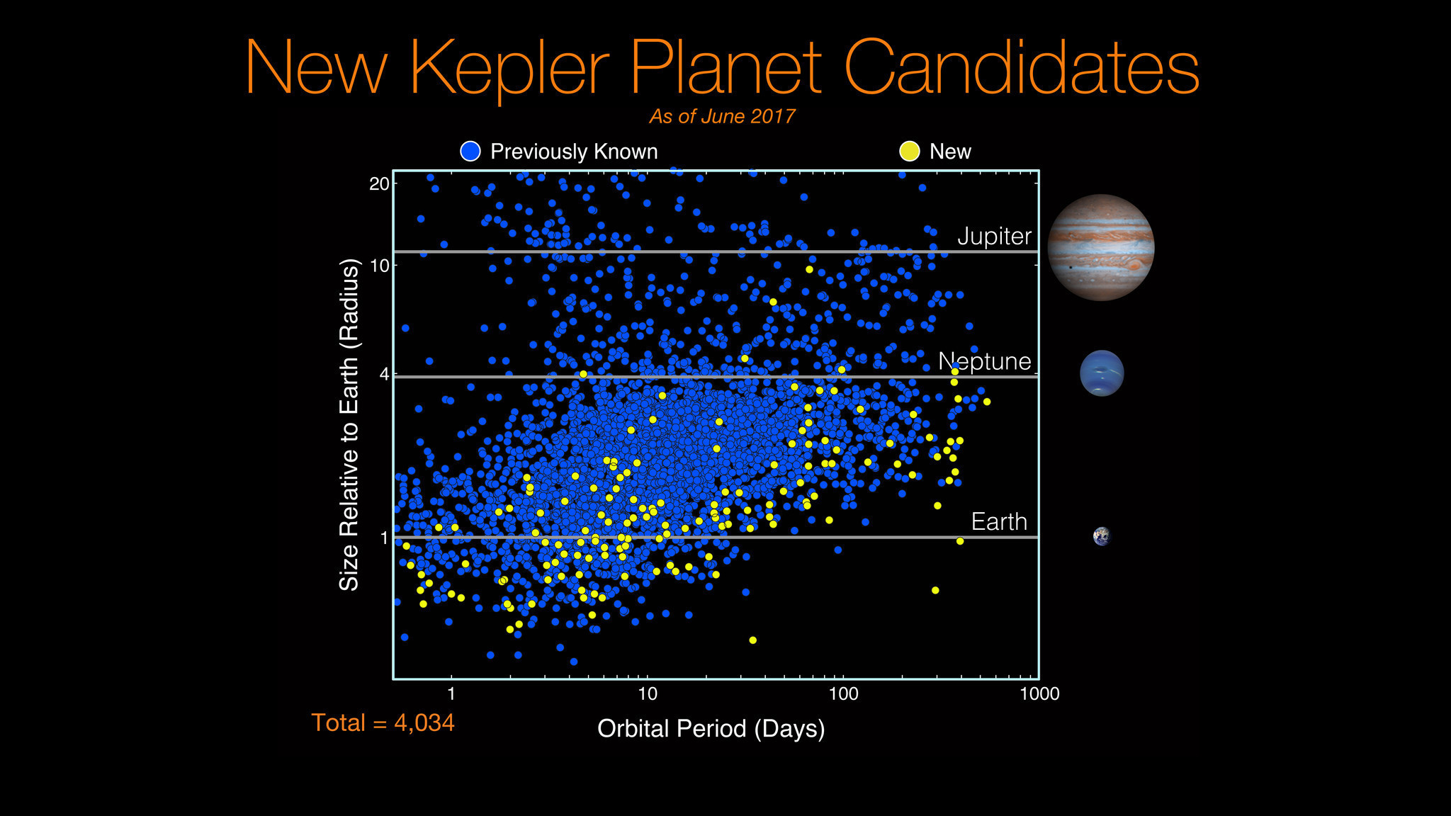 Created At 2017 06 20 1122 1865 Cub Tractor Wiring Diagram Kepler Analysis Finds 219 Additional Exoplanet Candidates Including 10 Similar To Earth